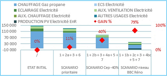 Répartition des consommations énergétiques des scénarios